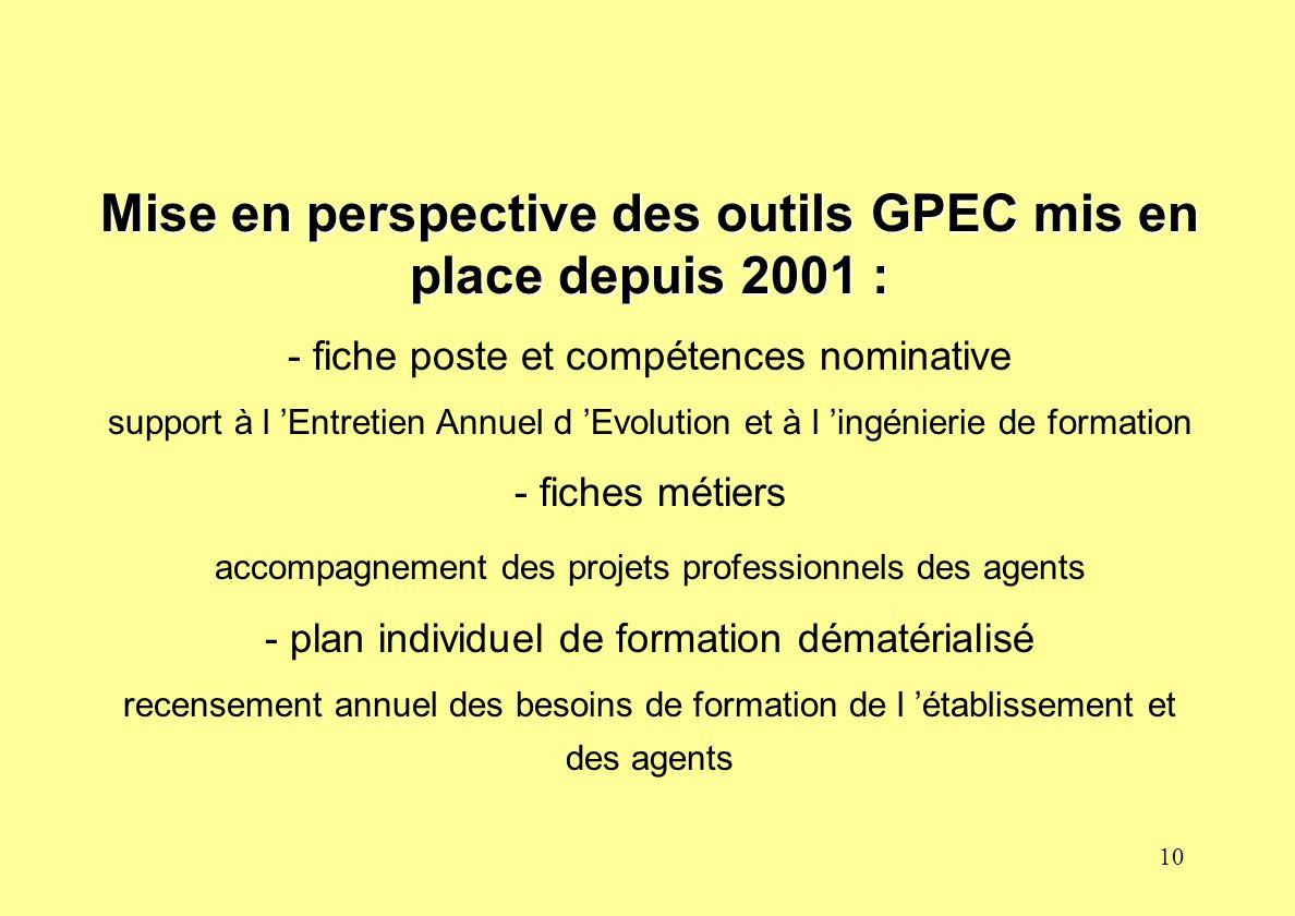 10 Mise en perspective des outils GPEC mis en place depuis 2001 : - fiche poste et compétences nominative support à l Entretien Annuel d Evolution et