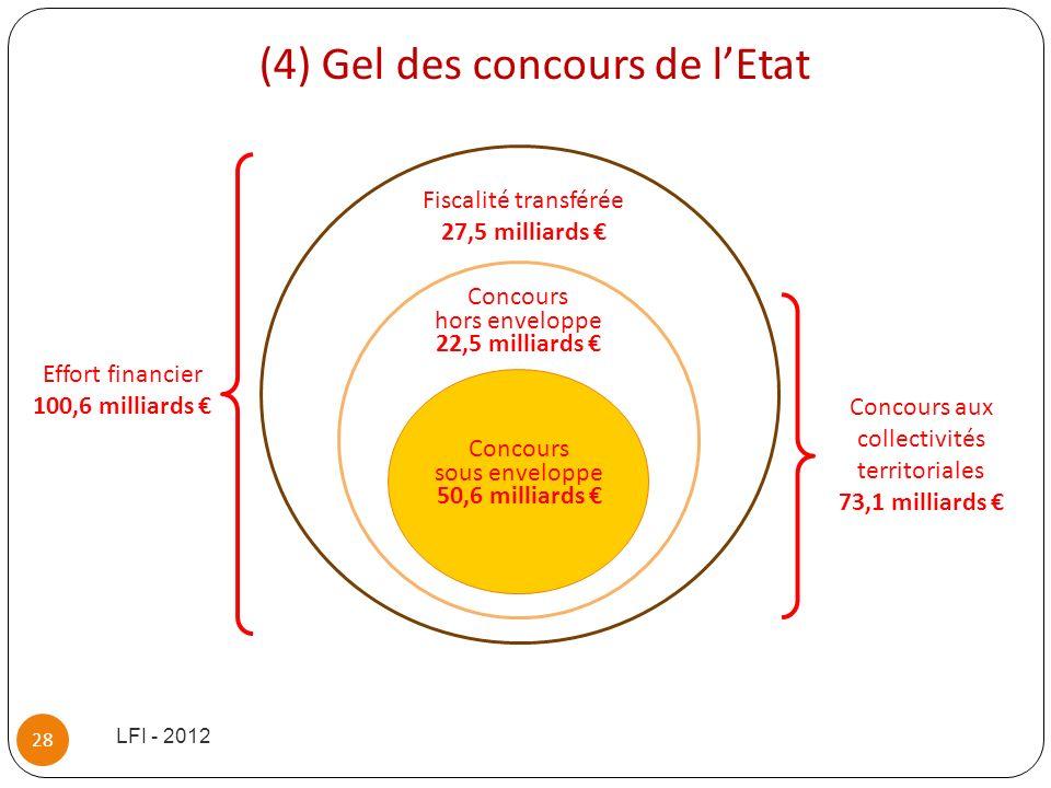 (4) Gel des concours de lEtat LFI - 2012 28 Concours sous enveloppe 50,6 milliards Concours hors enveloppe 22,5 milliards Fiscalité transférée 27,5 mi