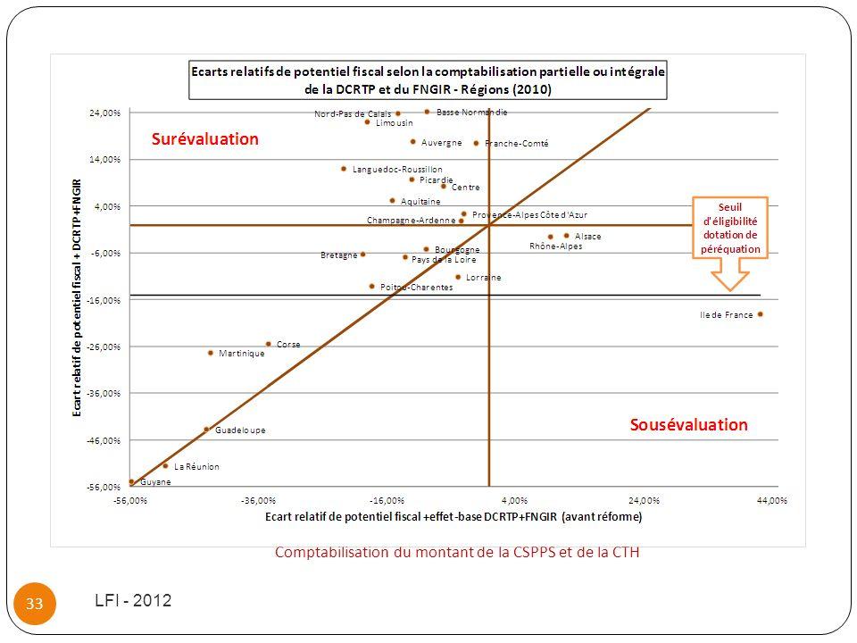 LFI - 2012 33 Comptabilisation du montant de la CSPPS et de la CTH