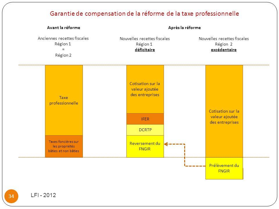 IFER LFI - 2012 34 Taxe professionnelle Taxes foncières sur les propriétés bâties et non bâties Cotisation sur la valeur ajoutée des entreprises Prélè
