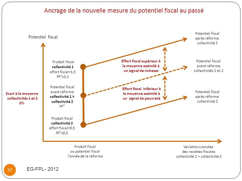 EG-FPL - 2012 37 Potentiel fiscal avant réforme collectivités 1 et 2 Potentiel fiscal après réforme collectivité 2 Potentiel fiscal après réforme coll