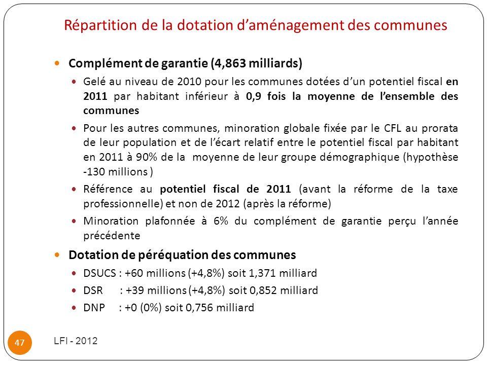 Répartition de la dotation daménagement des communes Complément de garantie (4,863 milliards) Gelé au niveau de 2010 pour les communes dotées dun pote