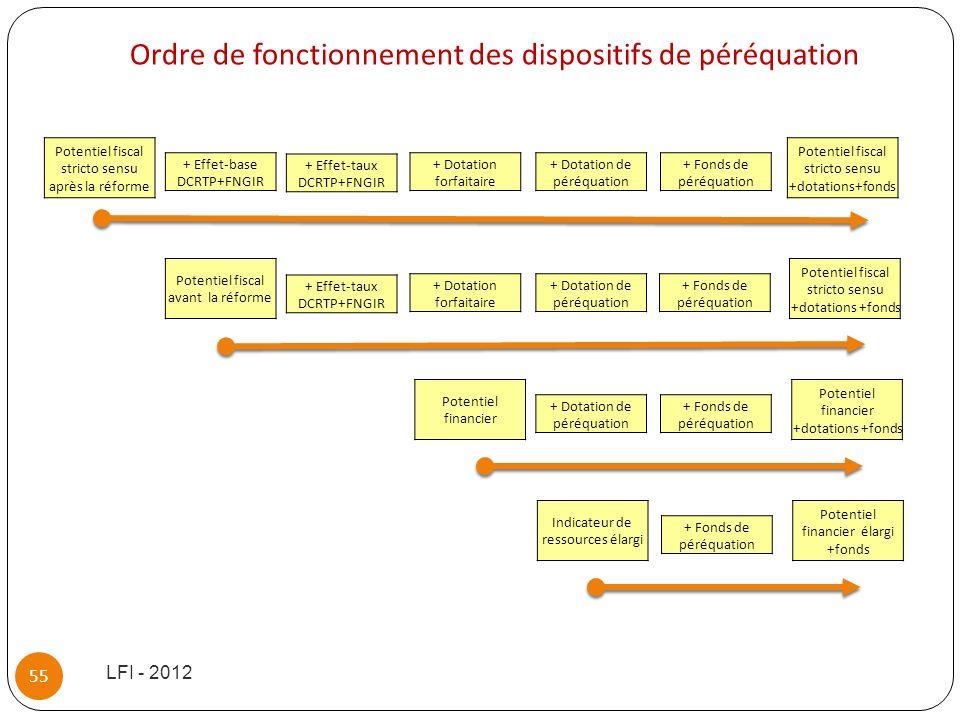 LFI - 2012 55 Potentiel fiscal stricto sensu après la réforme + Effet-base DCRTP+FNGIR + Effet-taux DCRTP+FNGIR + Dotation forfaitaire + Dotation de p