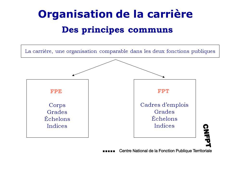Organisation de la carrière Des principes communs FPT Cadres demplois Grades Échelons Indices FPE Corps Grades Échelons Indices La carrière, une organ