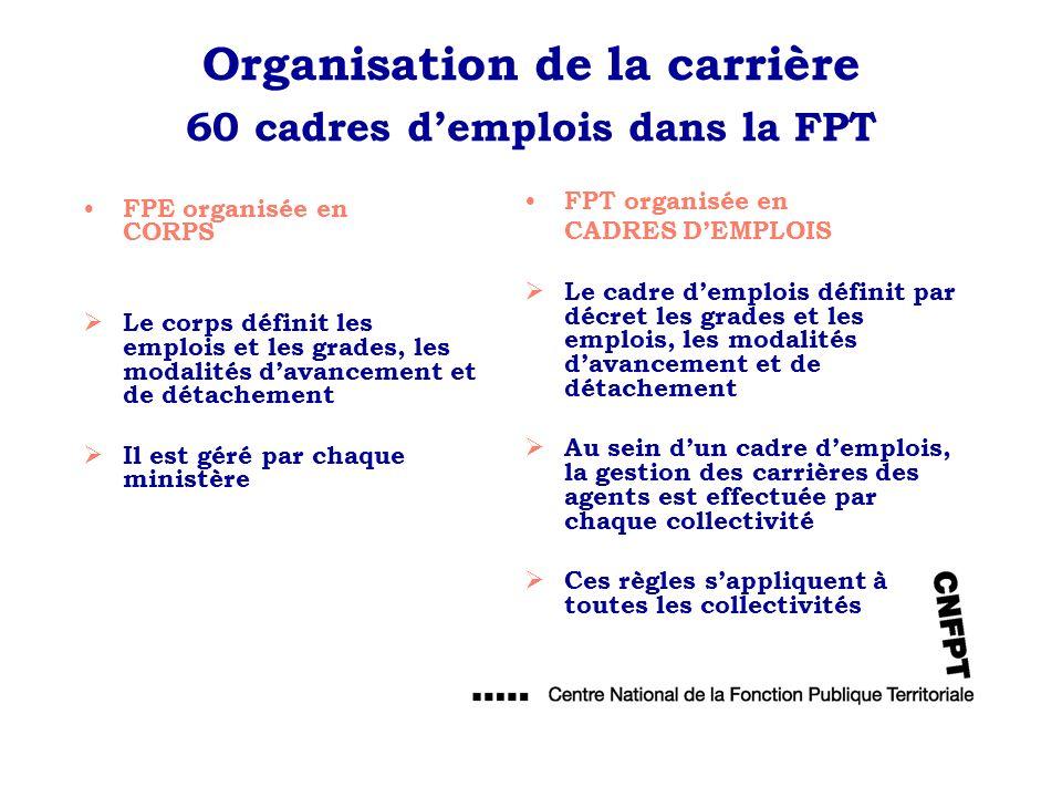 Organisation de la carrière 60 cadres demplois dans la FPT FPT organisée en CADRES DEMPLOIS Le cadre demplois définit par décret les grades et les emp