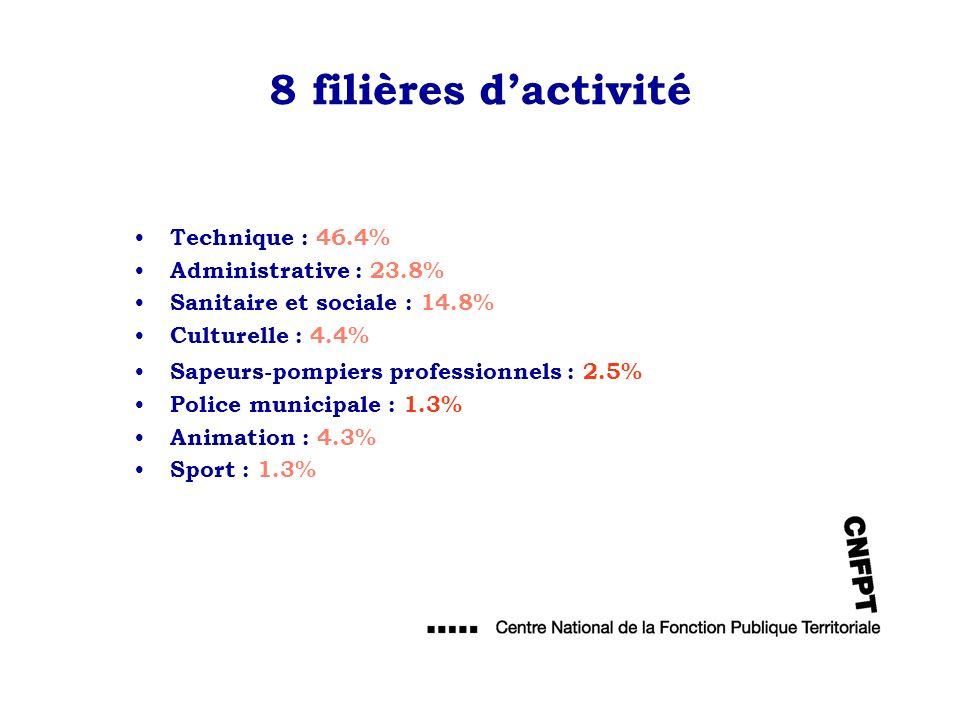 8 filières dactivité Technique : 46.4% Administrative : 23.8% Sanitaire et sociale : 14.8% Culturelle : 4.4% Sapeurs-pompiers professionnels : 2.5% Po