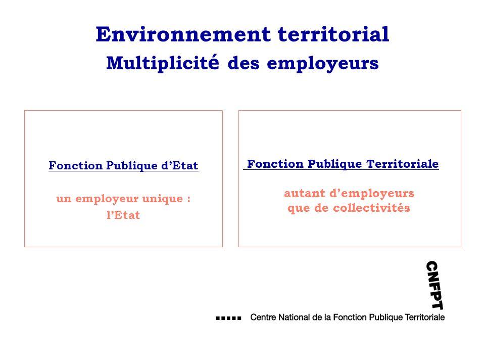 Environnement territorial Multiplicit é des employeurs Fonction Publique dEtat un employeur unique : lEtat Fonction Publique Territoriale autant dempl