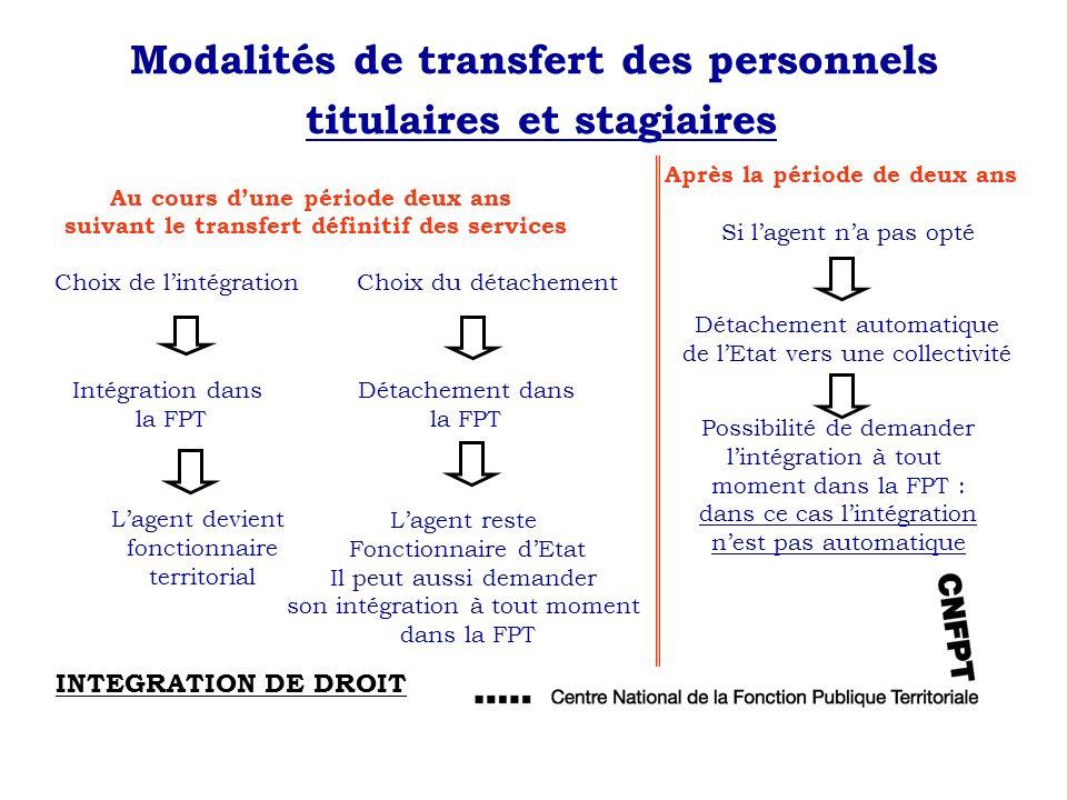 Modalités de transfert des personnels titulaires et stagiaires Choix de lintégration Choix du détachement Intégration dans la FPT Lagent devient fonct