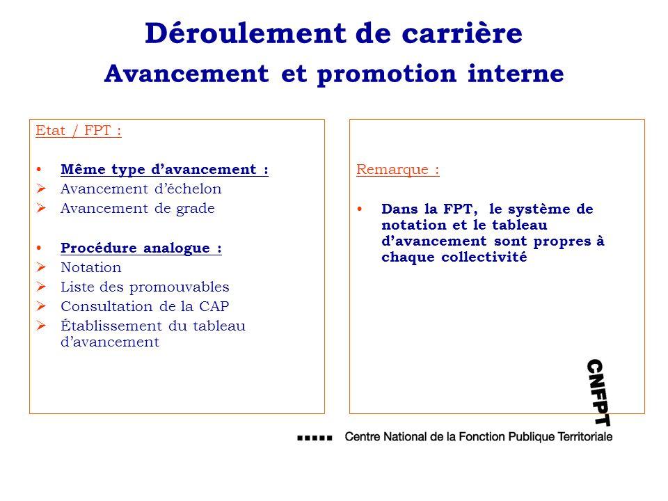 Déroulement de carrière Avancement et promotion interne Etat / FPT : Même type davancement : Avancement déchelon Avancement de grade Procédure analogu
