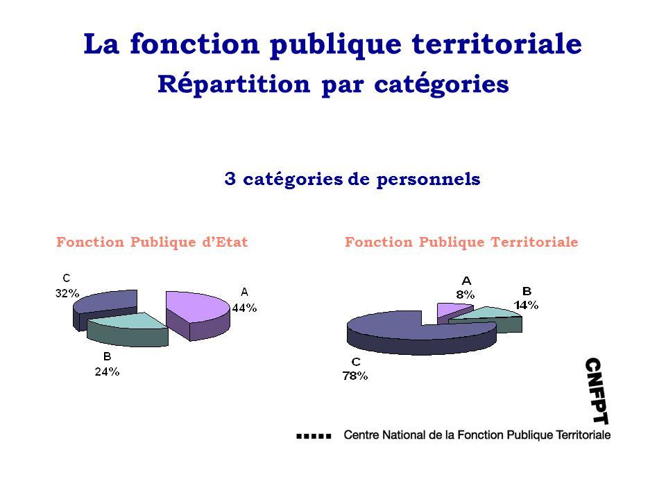 La fonction publique territoriale R é partition par cat é gories 3 catégories de personnels Fonction Publique TerritorialeFonction Publique dEtat