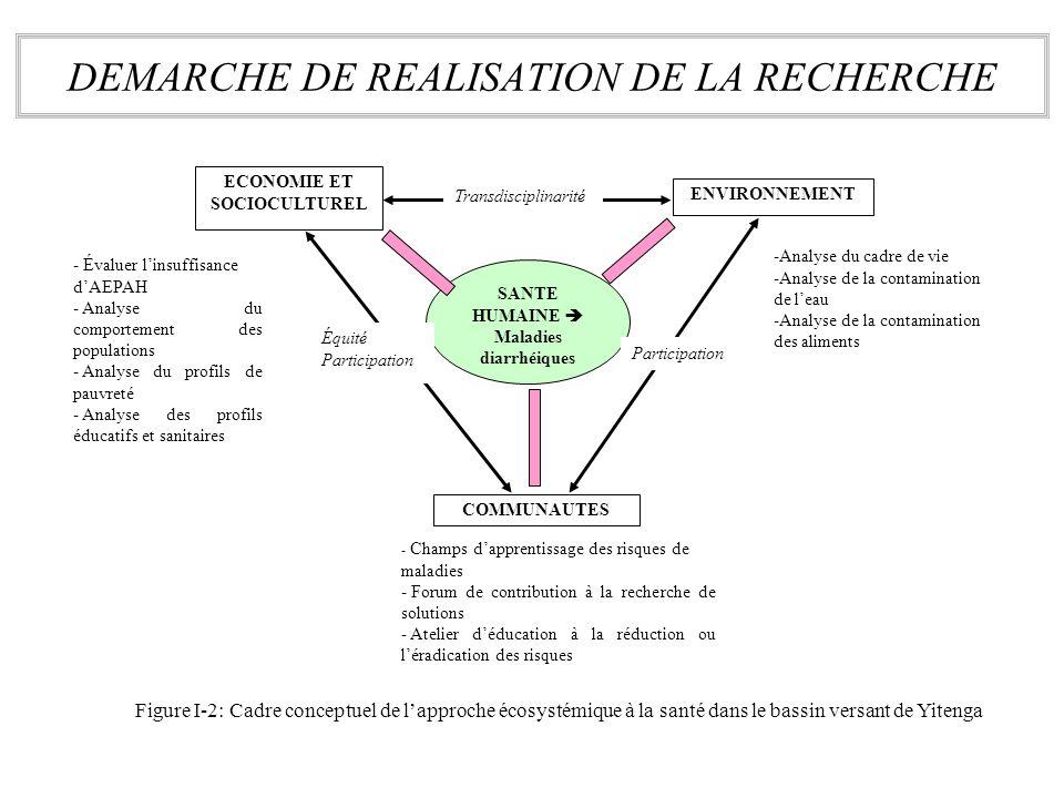 DEMARCHE DE REALISATION DE LA RECHERCHE ECONOMIE ET SOCIOCULTUREL COMMUNAUTES ENVIRONNEMENT SANTE HUMAINE Maladies diarrhéiques -Analyse du cadre de v
