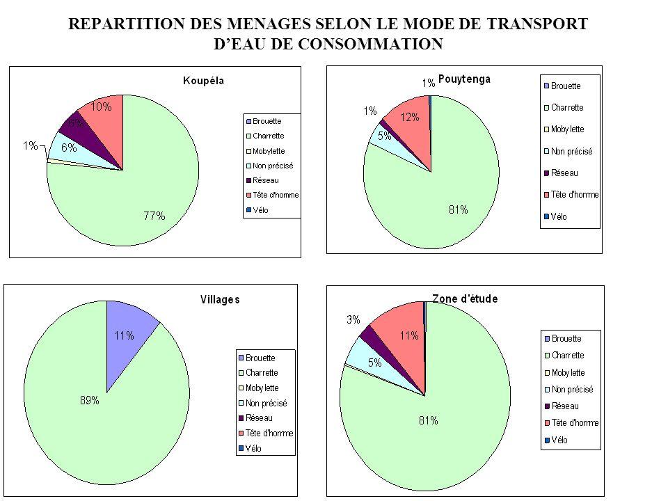 REPARTITION DES MENAGES SELON LE MODE DE TRANSPORT DEAU DE CONSOMMATION