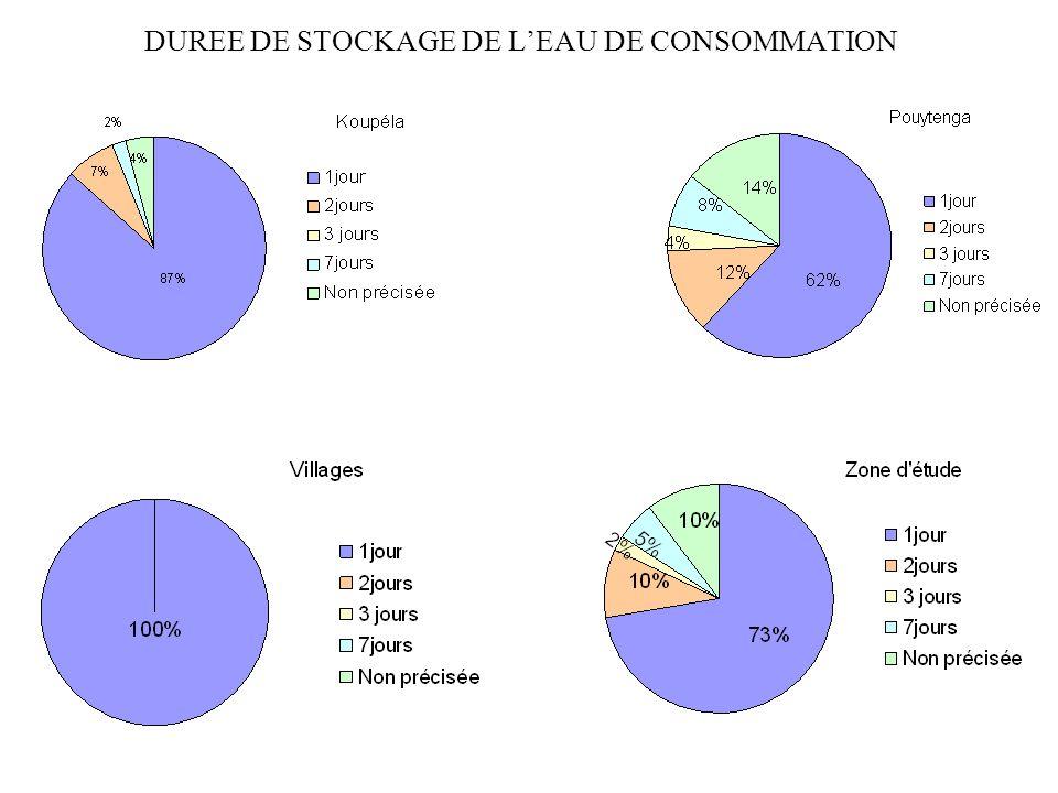 DUREE DE STOCKAGE DE LEAU DE CONSOMMATION