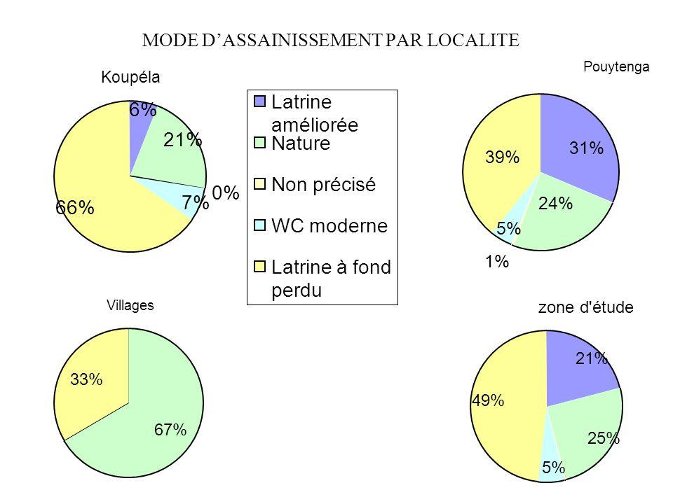 MODE DASSAINISSEMENT PAR LOCALITE Koupéla 0% 21% 6% 7% 66% Latrine améliorée Nature Non précisé WC moderne Latrine à fond perdu Pouytenga 1% 24% 31% 3
