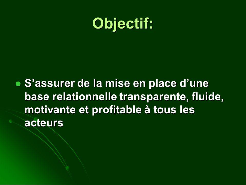 Objectif: Sassurer de la mise en place dune base relationnelle transparente, fluide, motivante et profitable à tous les acteurs Sassurer de la mise en
