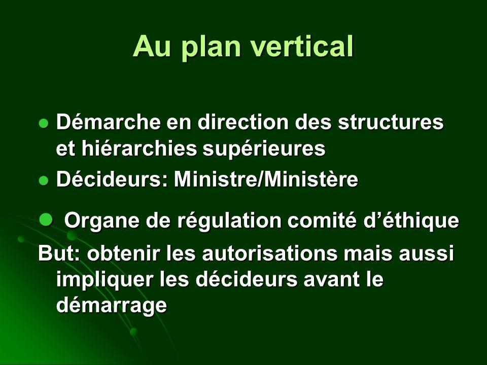 Au plan vertical Démarche en direction des structures et hiérarchies supérieures Démarche en direction des structures et hiérarchies supérieures Décid
