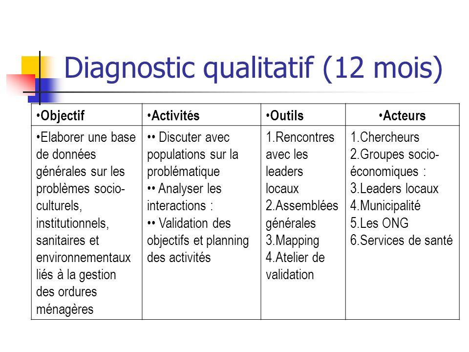 Diagnostic qualitatif (12 mois) Objectif Activités Outils Acteurs Elaborer une base de données générales sur les problèmes socio- culturels, instituti