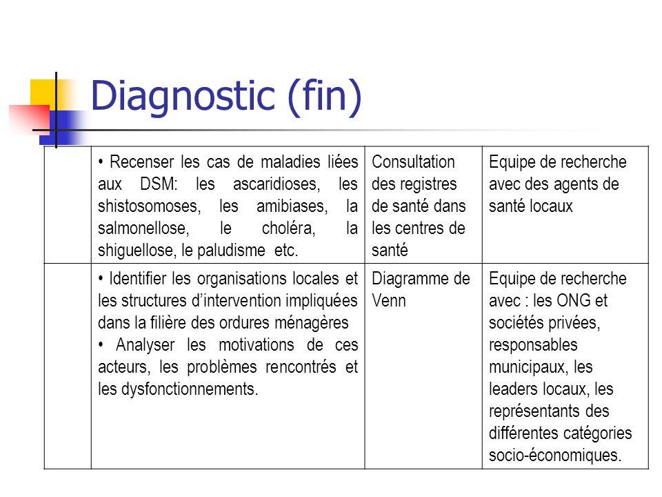 Diagnostic (fin) Recenser les cas de maladies liées aux DSM: les ascaridioses, les shistosomoses, les amibiases, la salmonellose, le choléra, la shigu