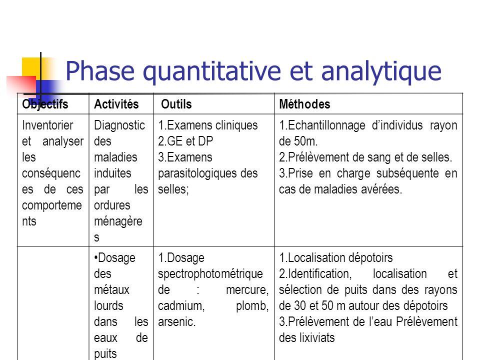 Phase quantitative et analytique ObjectifsActivités OutilsMéthodes Inventorier et analyser les conséquenc es de ces comporteme nts Diagnostic des mala