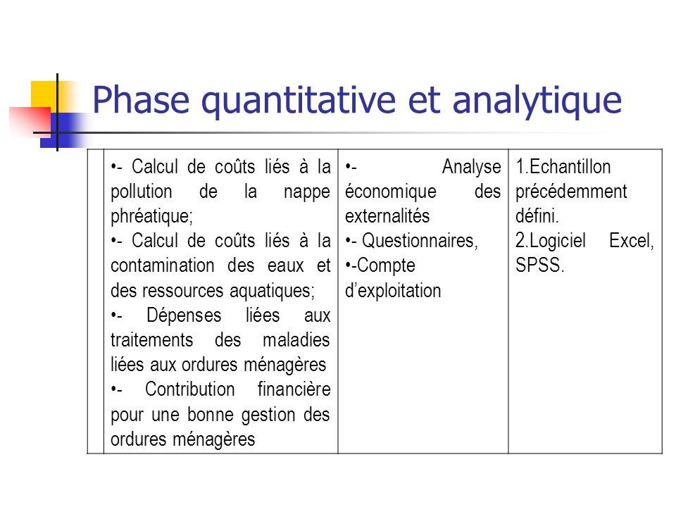 Phase quantitative et analytique - Calcul de coûts liés à la pollution de la nappe phréatique; - Calcul de coûts liés à la contamination des eaux et d