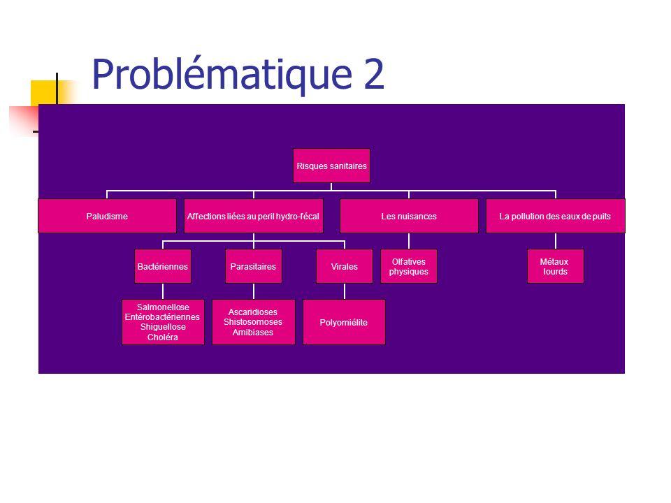 Problématique 2