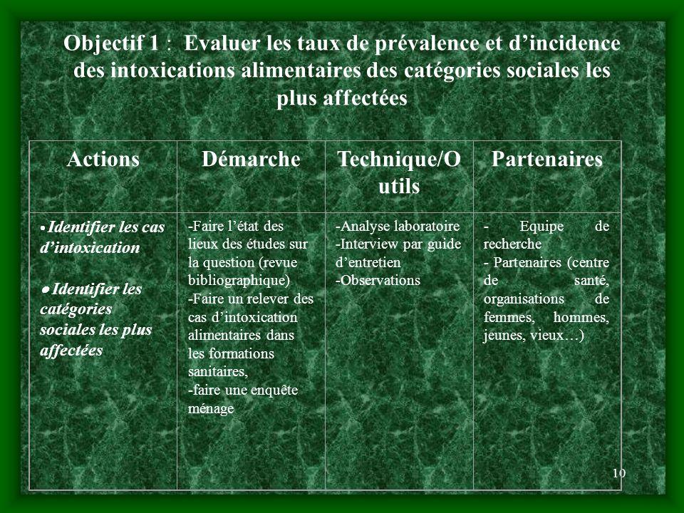 10 Objectif 1 : Evaluer les taux de prévalence et dincidence des intoxications alimentaires des catégories sociales les plus affectées ActionsDémarche