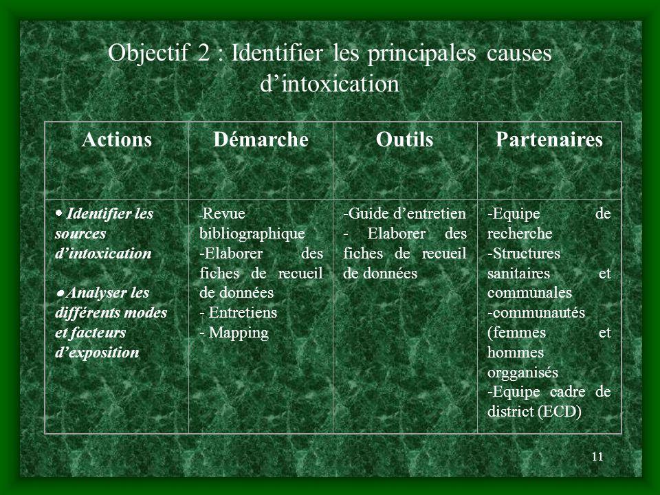 11 Objectif 2 : Identifier les principales causes dintoxication ActionsDémarcheOutilsPartenaires Identifier les sources dintoxication Analyser les dif