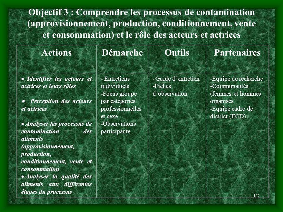 12 Objectif 3 : Comprendre les processus de contamination (approvisionnement, production, conditionnement, vente et consommation) et le rôle des acteu