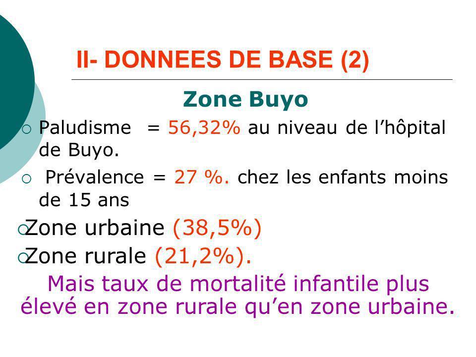 II- DONNEES DE BASE (2) Zone Buyo Paludisme = 56,32% au niveau de lhôpital de Buyo. Prévalence = 27 %. chez les enfants moins de 15 ans Zone urbaine (
