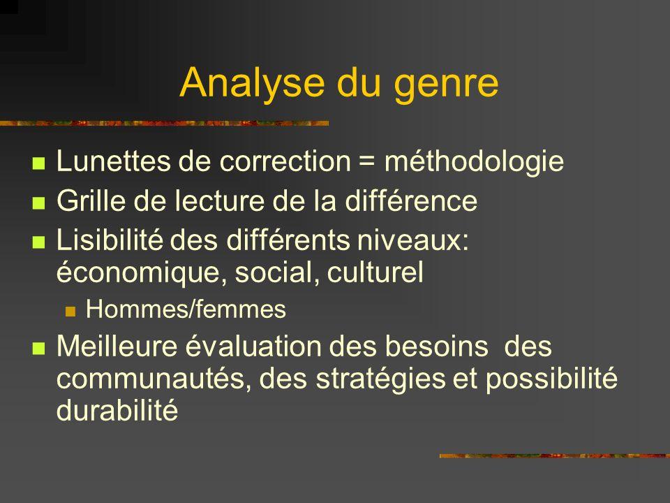 Analyse du genre (suite) Désagréger toutes les données concernant chaque catégorie sociale Intégrer à toutes les étapes de la recherche problématique, objectifs,échantillon,les stratégies,les résultats,lexécution des programmes,les actions proposées etc.