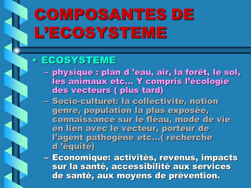 COMPOSANTES DE LECOSYSTEME ECOSYSTEMEECOSYSTEME –physique : plan d eau, air, la forêt, le sol, les animaux etc... Y compris lécologie des vecteurs ( p