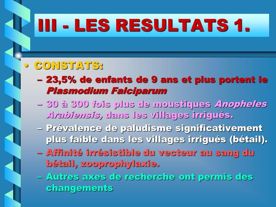 III - LES RESULTATS 1. CONSTATS:CONSTATS: –23,5% de enfants de 9 ans et plus portent le Plasmodium Falciparum –30 à 300 fois plus de moustiques Anophe