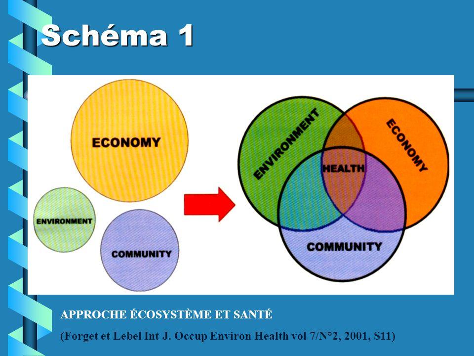 Schéma 1 APPROCHE ÉCOSYSTÈME ET SANTÉ (Forget et Lebel Int J. Occup Environ Health vol 7/N°2, 2001, S11)