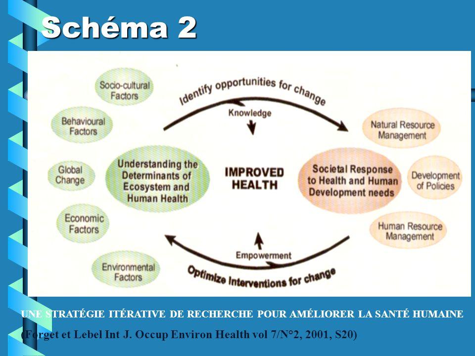 Schéma 2 UNE STRATÉGIE ITÉRATIVE DE RECHERCHE POUR AMÉLIORER LA SANTÉ HUMAINE (Forget et Lebel Int J. Occup Environ Health vol 7/N°2, 2001, S20)