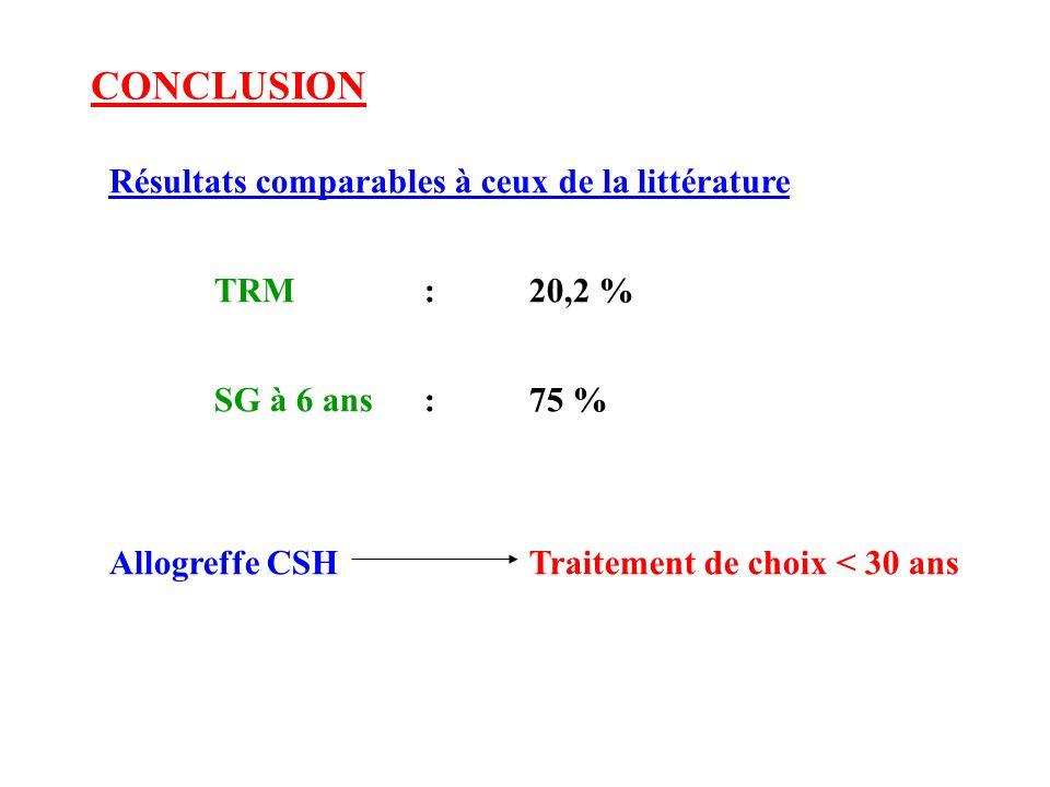 CONCLUSION Résultats comparables à ceux de la littérature TRM : 20,2 % SG à 6 ans: 75 % Allogreffe CSH Traitement de choix < 30 ans