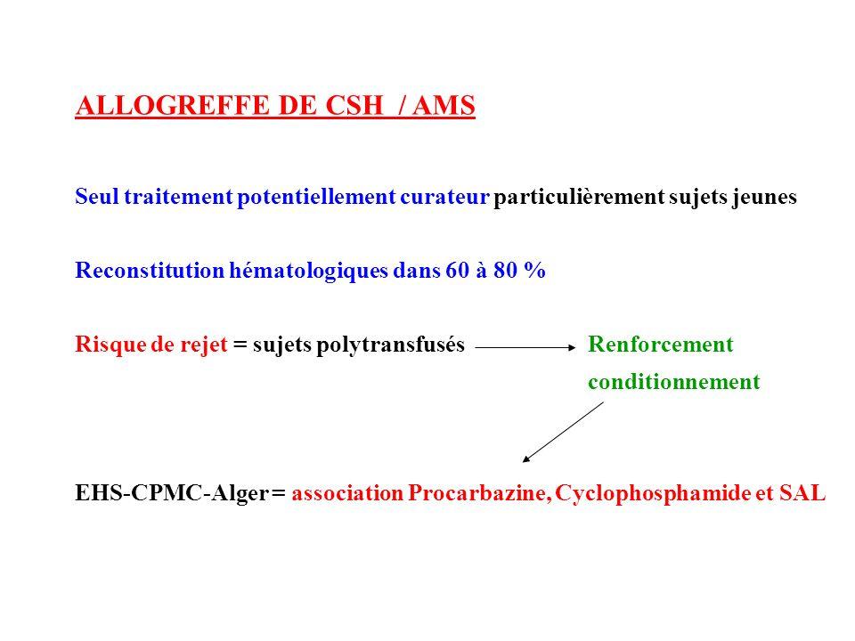 ALLOGREFFE DE CSH / AMS Seul traitement potentiellement curateur particulièrement sujets jeunes Reconstitution hématologiques dans 60 à 80 % Risque de