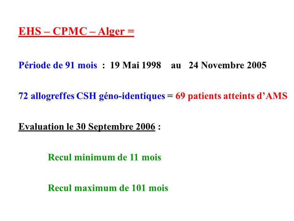 EHS – CPMC – Alger = Période de 91 mois : 19 Mai 1998 au 24 Novembre 2005 72 allogreffes CSH géno-identiques = 69 patients atteints dAMS Evaluation le