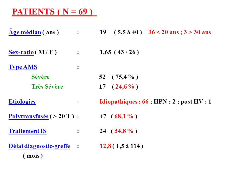 PATIENTS ( N = 69 ) Âge médian ( ans ):19 ( 5,5 à 40 ) 36 30 ans Sex-ratio ( M / F ) :1,65 ( 43 / 26 ) Type AMS : Sévère 52 ( 75,4 % ) Très Sévère 17