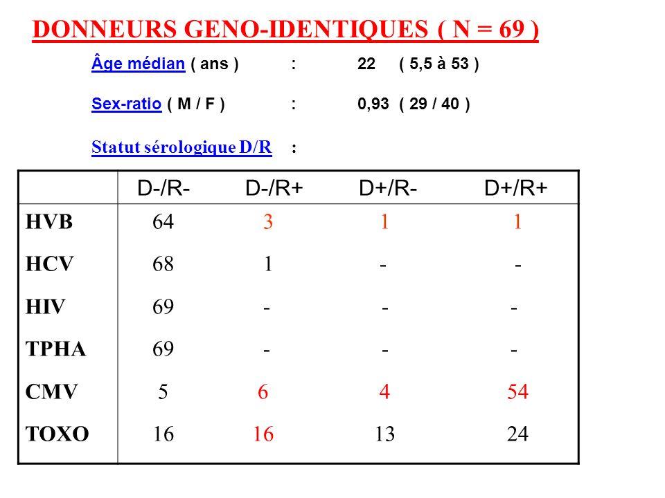 DONNEURS GENO-IDENTIQUES ( N = 69 ) Âge médian ( ans ):22 ( 5,5 à 53 ) Sex-ratio ( M / F ) :0,93 ( 29 / 40 ) Statut sérologique D/R: D-/R- D-/R+ D+/R-