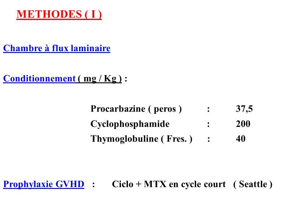 METHODES ( I ) Chambre à flux laminaire Conditionnement ( mg / Kg ) : Procarbazine ( peros ) : 37,5 Cyclophosphamide :200 Thymoglobuline ( Fres. ) :40