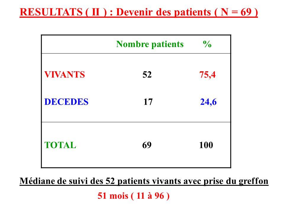 RESULTATS ( II ) : Devenir des patients ( N = 69 ) Nombre patients % VIVANTS 52 75,4 DECEDES 17 24,6 TOTAL 69 100 Médiane de suivi des 52 patients viv