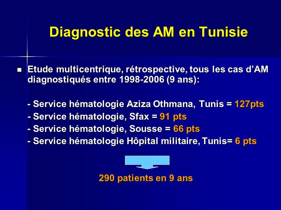 Diagnostic des AM en Tunisie Etude multicentrique, rétrospective, tous les cas dAM diagnostiqués entre 1998-2006 (9 ans): Etude multicentrique, rétrospective, tous les cas dAM diagnostiqués entre 1998-2006 (9 ans): - Service hématologie Aziza Othmana, Tunis = 127pts - Service hématologie Aziza Othmana, Tunis = 127pts - Service hématologie, Sfax = 91 pts - Service hématologie, Sousse = 66 pts - Service hématologie, Sousse = 66 pts - Service hématologie Hôpital militaire, Tunis= 6 pts - Service hématologie Hôpital militaire, Tunis= 6 pts 290 patients en 9 ans 290 patients en 9 ans