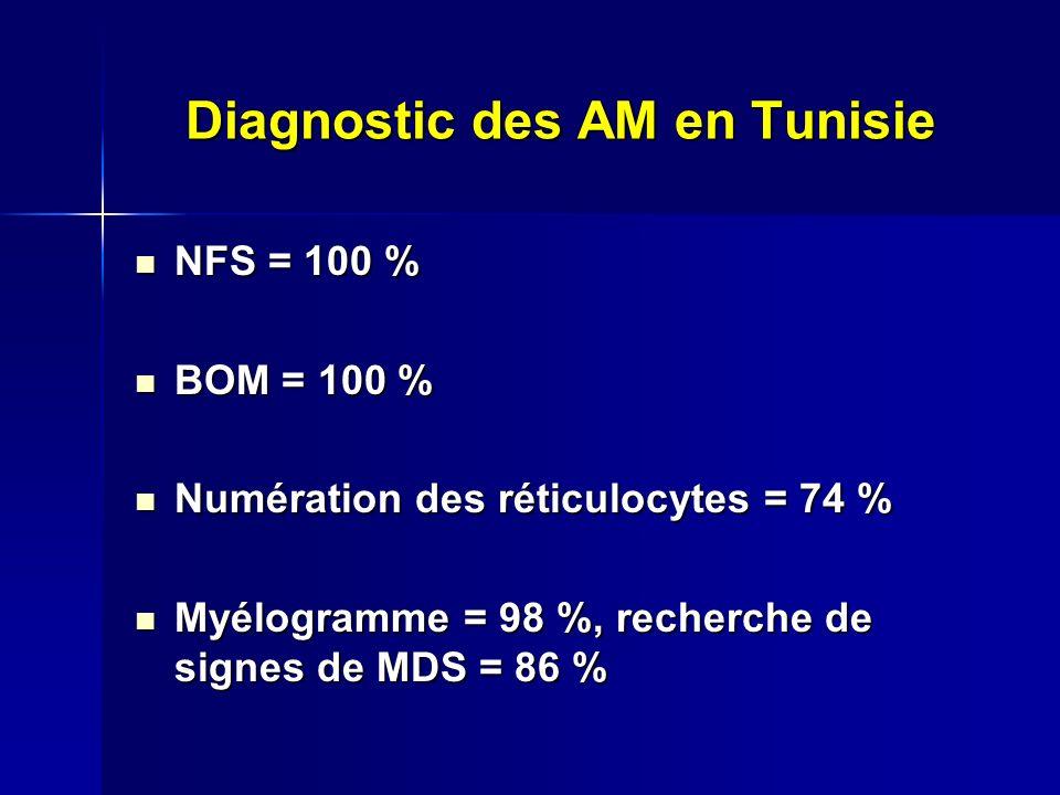 Diagnostic des AM en Tunisie NFS = 100 % NFS = 100 % BOM = 100 % BOM = 100 % Numération des réticulocytes = 74 % Numération des réticulocytes = 74 % Myélogramme = 98 %, recherche de signes de MDS = 86 % Myélogramme = 98 %, recherche de signes de MDS = 86 %