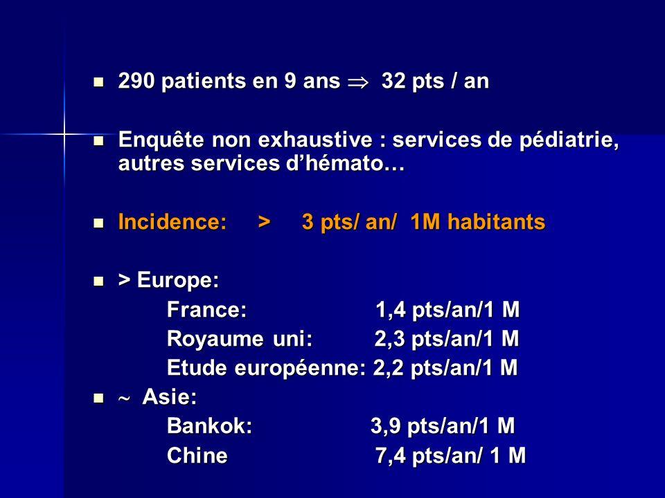 290 patients en 9 ans 32 pts / an 290 patients en 9 ans 32 pts / an Enquête non exhaustive : services de pédiatrie, autres services dhémato… Enquête n