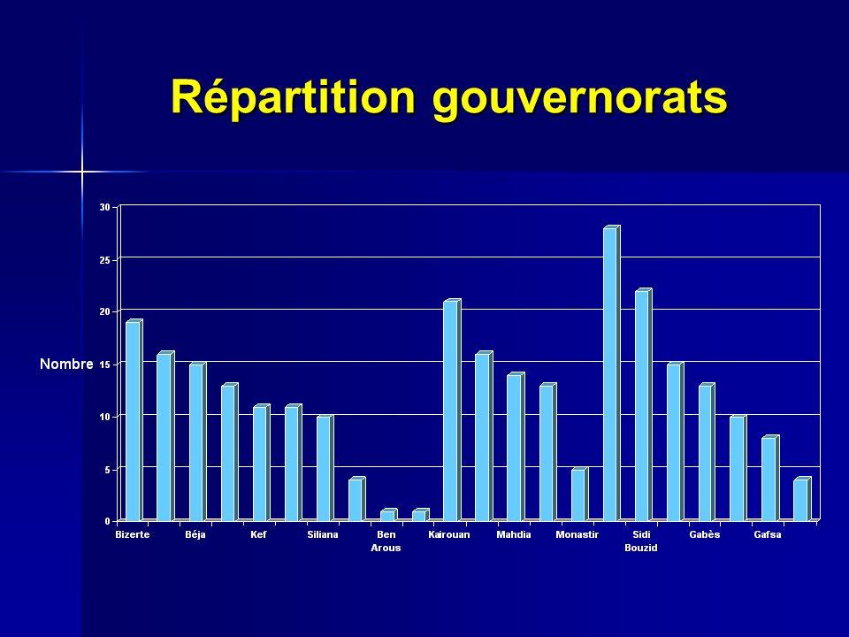 Répartition gouvernorats