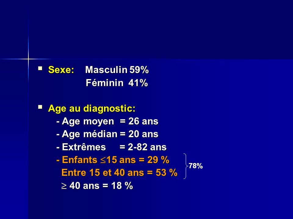 Sexe: Masculin 59% Sexe: Masculin 59% Féminin 41% Féminin 41% Age au diagnostic: Age au diagnostic: - Age moyen = 26 ans - Age moyen = 26 ans - Age médian = 20 ans - Age médian = 20 ans - Extrêmes = 2-82 ans - Extrêmes = 2-82 ans - Enfants 15 ans = 29 % - Enfants 15 ans = 29 % Entre 15 et 40 ans = 53 % Entre 15 et 40 ans = 53 % 40 ans = 18 % 40 ans = 18 % 78%