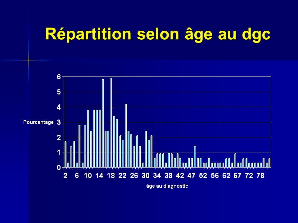 Répartition selon âge au dgc
