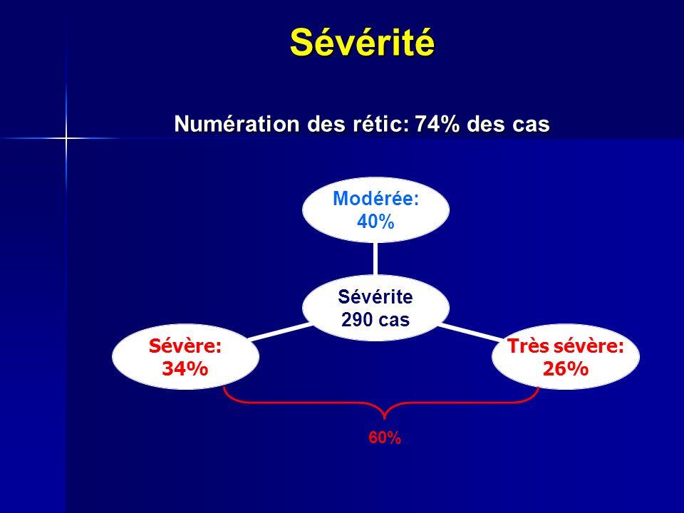 Sévérité Numération des rétic: 74% des cas Sévérite 290 cas Modérée: 40% Très sévère: 26% Sévère: 34% 60%