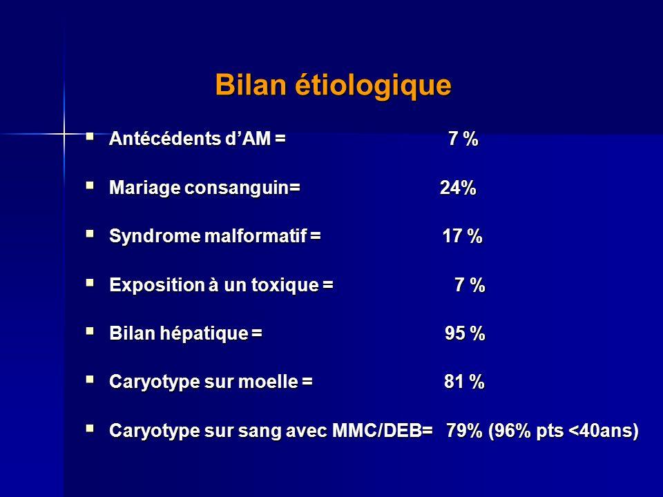 Bilan étiologique Bilan étiologique Antécédents dAM = 7 % Antécédents dAM = 7 % Mariage consanguin= 24% Mariage consanguin= 24% Syndrome malformatif = 17 % Syndrome malformatif = 17 % Exposition à un toxique = 7 % Exposition à un toxique = 7 % Bilan hépatique = 95 % Bilan hépatique = 95 % Caryotype sur moelle = 81 % Caryotype sur moelle = 81 % Caryotype sur sang avec MMC/DEB= 79% (96% pts <40ans) Caryotype sur sang avec MMC/DEB= 79% (96% pts <40ans)