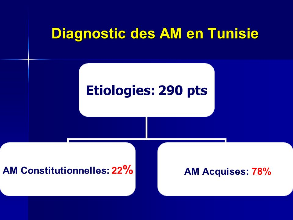 Diagnostic des AM en Tunisie Etiologies: 290 pts AM Constitutionnelles: 22% AM Acquises: 78%